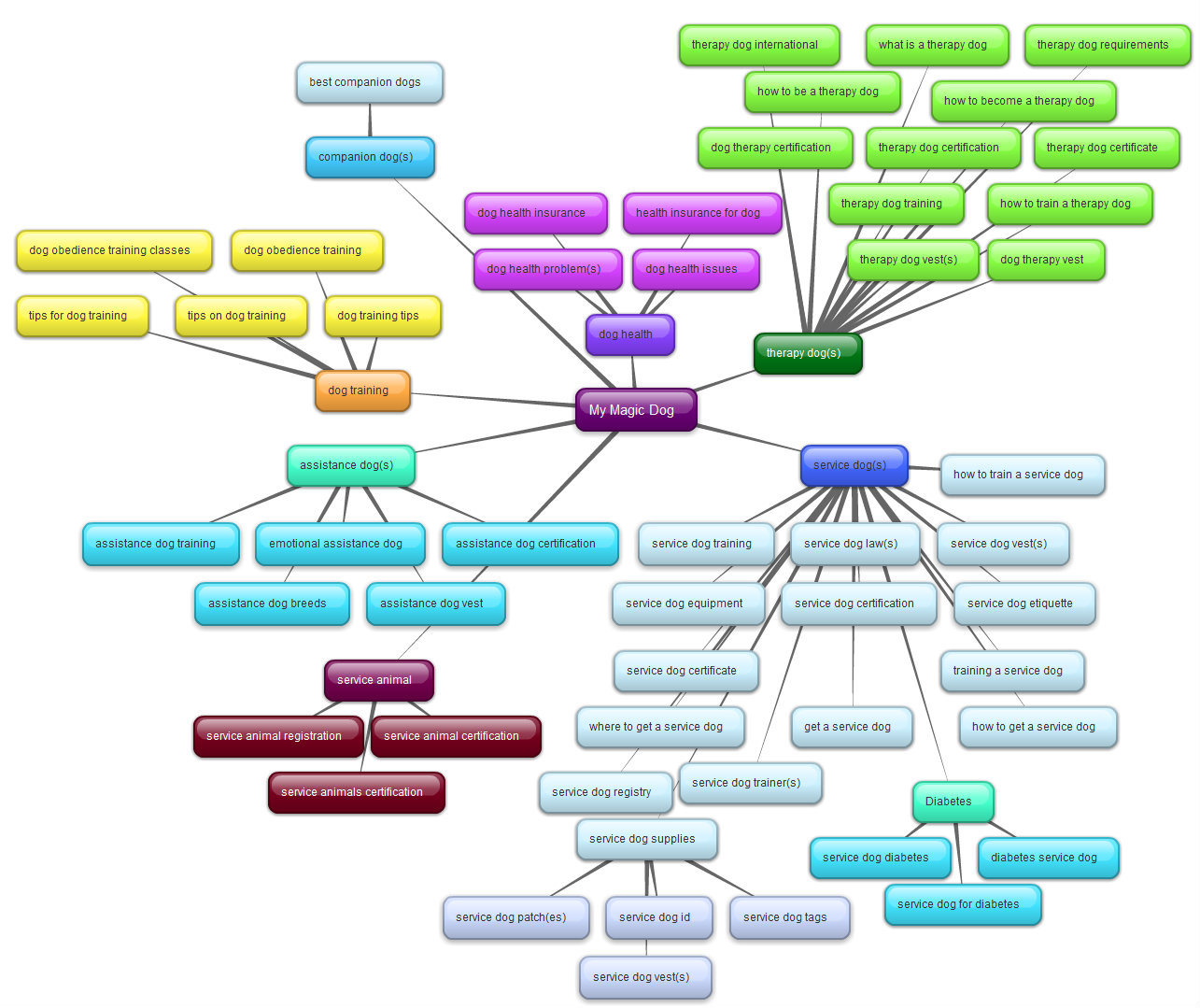 Search Terms Mind Map From Bubbl Us